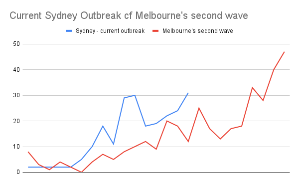 Graph of Sydney's delta outbreak as at July 2nd against Melbourne's second wave. The two lines are very similar, and trending jaggedly upwards.