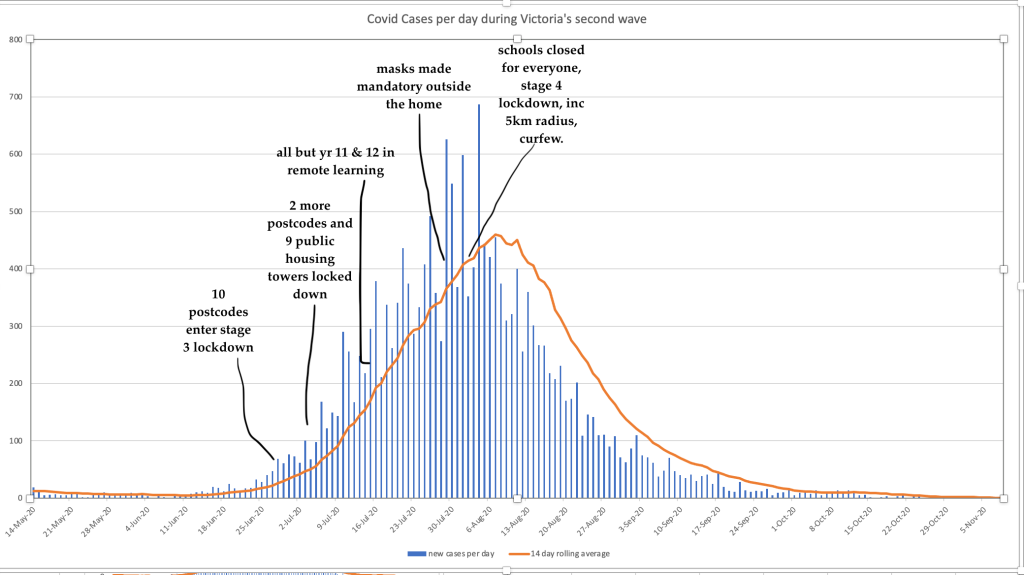 Graph of Melbourne's second wave with restrictions marked in as they were applied. 10 postcodes entered stage 3 early in the curve. then two more postcodes and 9 public housing towers. Schooling went online for all but yr 11 and 12, then masks were made mandatory outside the home, but it was not until schools were closed for everyone and we entered stage 4 with a 5km radius and a curfew that numbers stared to come down around a week later.