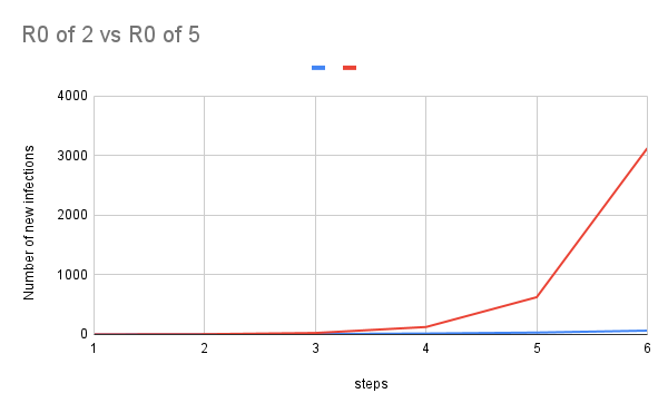 New infections for R0 of 2 versus R0 of 5. R0 of 5 is a red line jumping sharply upwards, to over 3000 by step 6. The blue line for R0 of 2 barely registers on the graph, it is relatively low and flat.