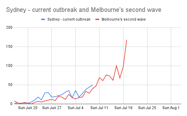 Graph of Sydney's delta outbreak as at July 10th against Melbourne's second wave. The two lines are very similar, and Melbourne goes sharply up only a few days later.
