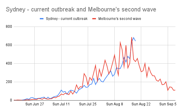 Melbourne's line is a jagged red line trending upwards. Sydney's line trends upwards at much the same rate, but is less jagged. At this point Melbourne's line started to go down a few days later, Sydney's trend remains to be seen!