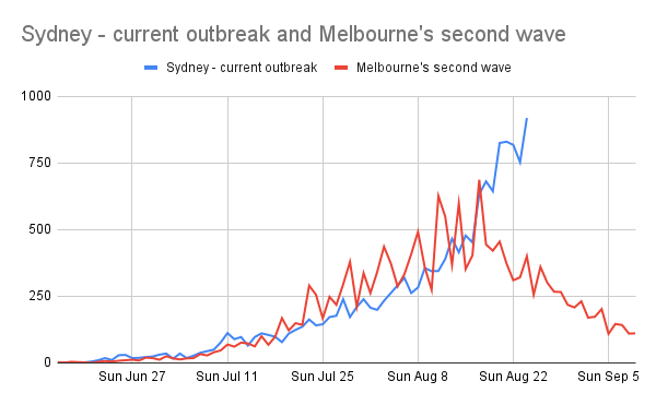 Melbourne's line is a jagged red line trending upwards. Sydney's line trends upwards at much the same rate, but is less jagged. At this point Melbourne's line started to go down a few days later, Sydney's trend remains to be seen! Currently higher than Melbourne ever got to, and trending upwards. Looks a little like a dragon's mouth.