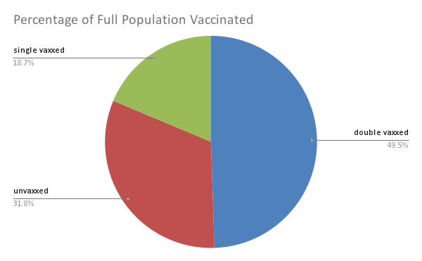 Pie chart of vaccination rates reported against total population. Slightly less than half (49.5%) are double vaxxed, a little over a quarter unvaxxed (31.8), and the remaining (18.7%) single vaxxed.